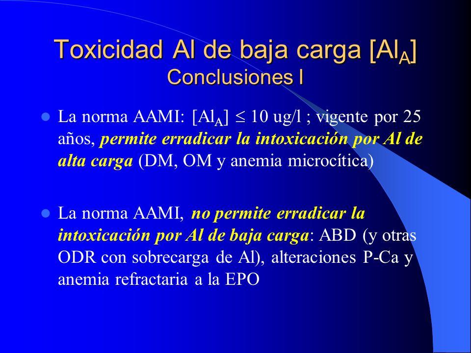 Toxicidad Al de baja carga [AlA] Conclusiones I